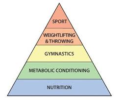 The CrossFit Pyramid